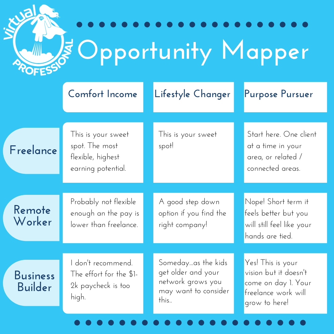 opportunity mapper, chart for finding your best fit