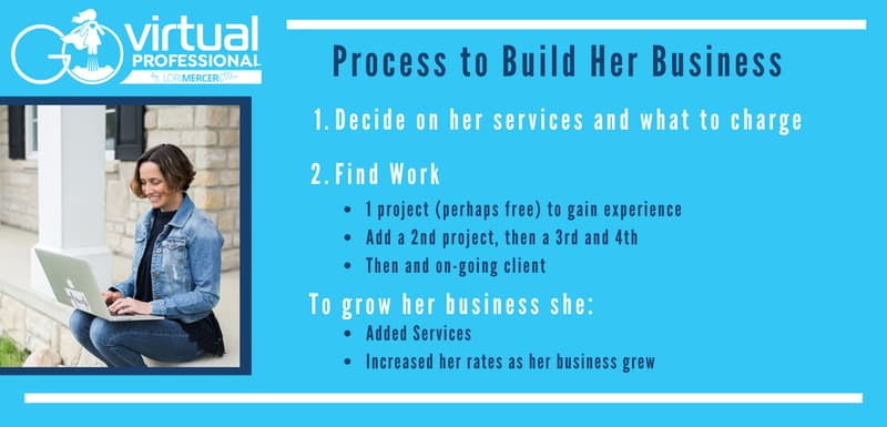 Process to build a virtual work from home business slide